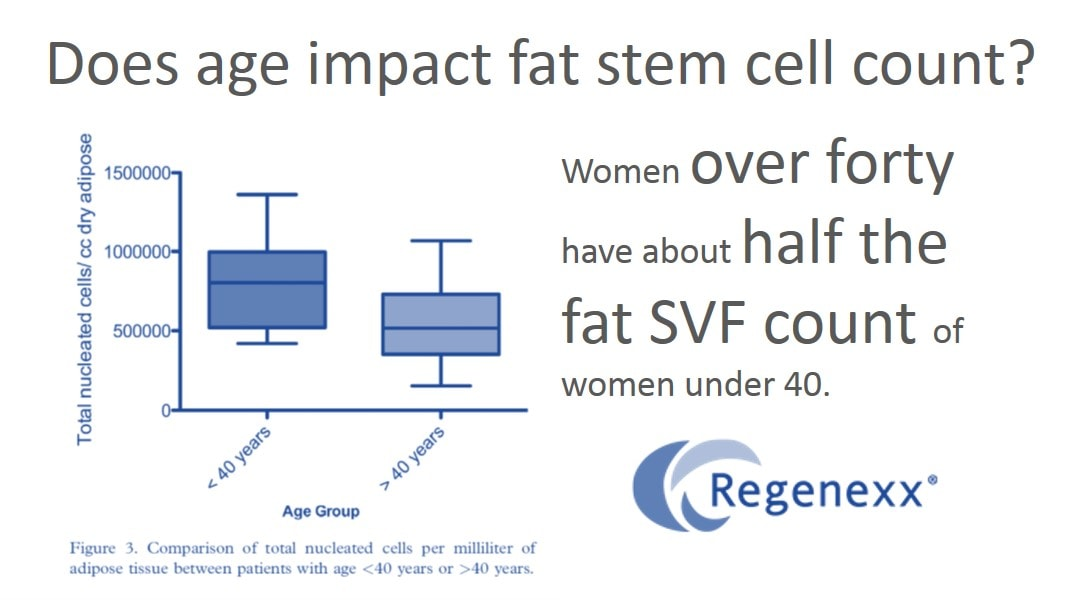 fat stem cell therapy