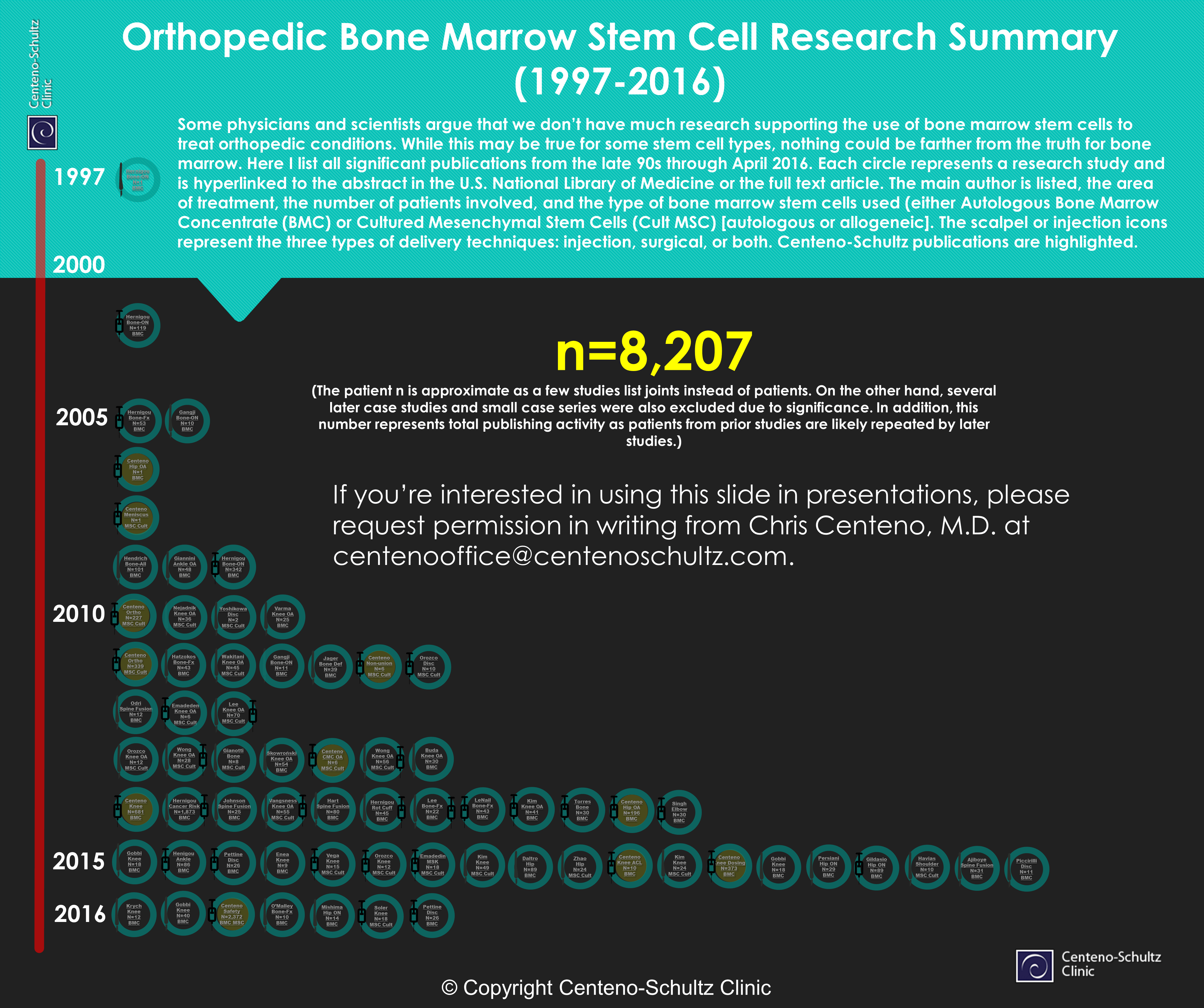 stem cell thesis